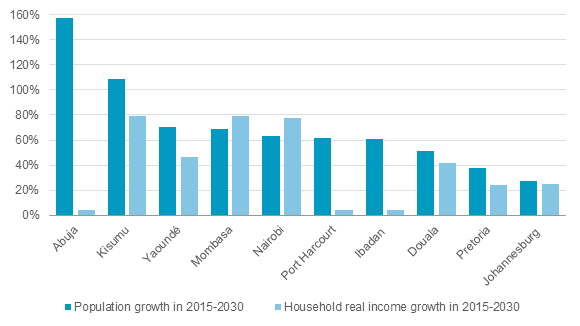 sub-saharan-consumer-spending