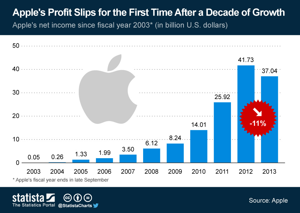 apple-annual-profit-since-2003