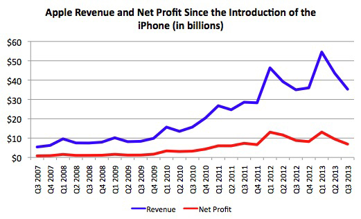 apple_revenue